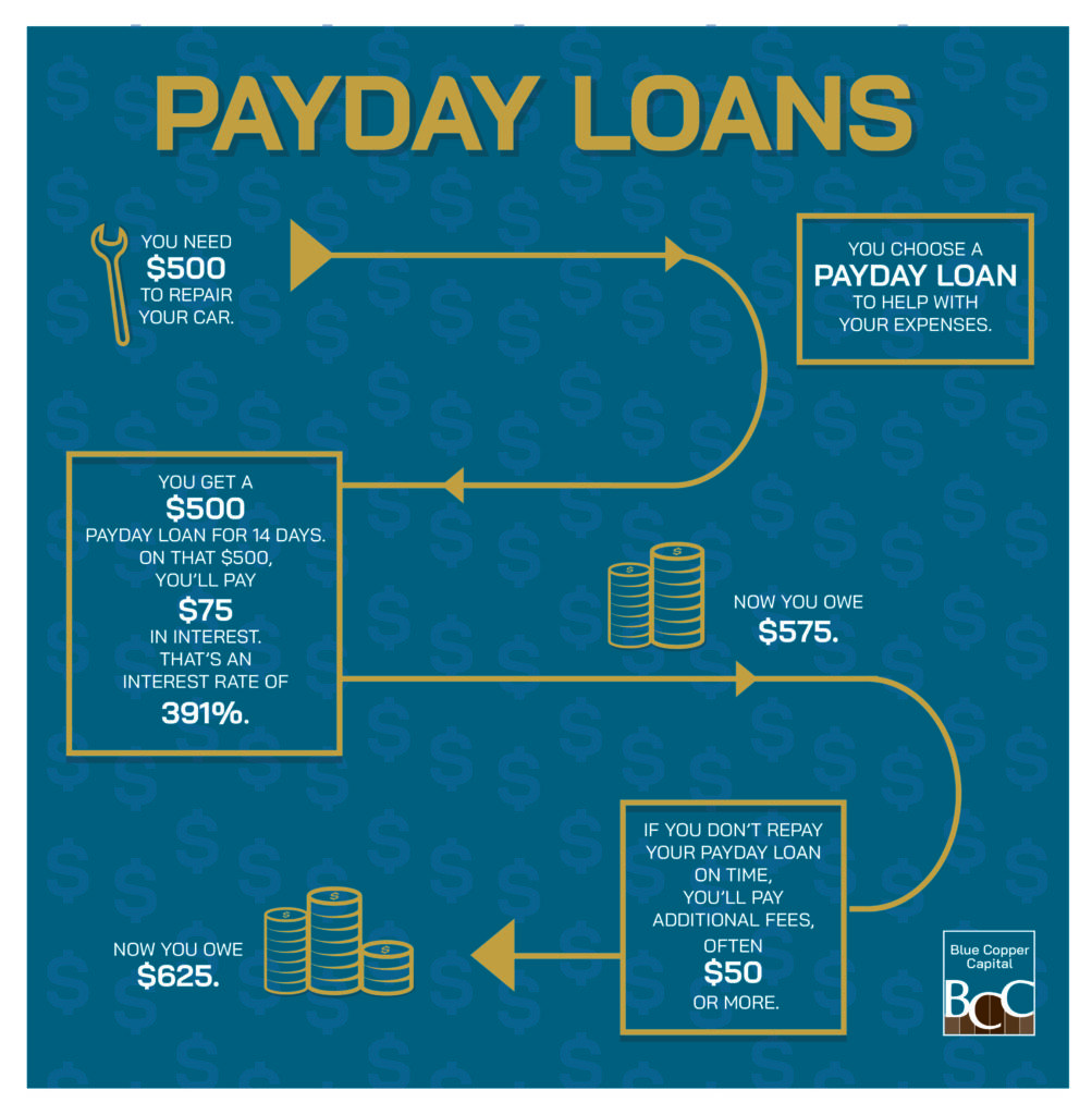 Diagram explaining how payday loans work