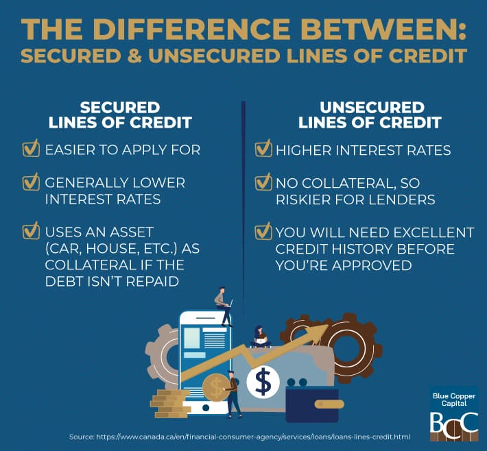 Infographic explaining the difference between secured and unsecured lines of credit