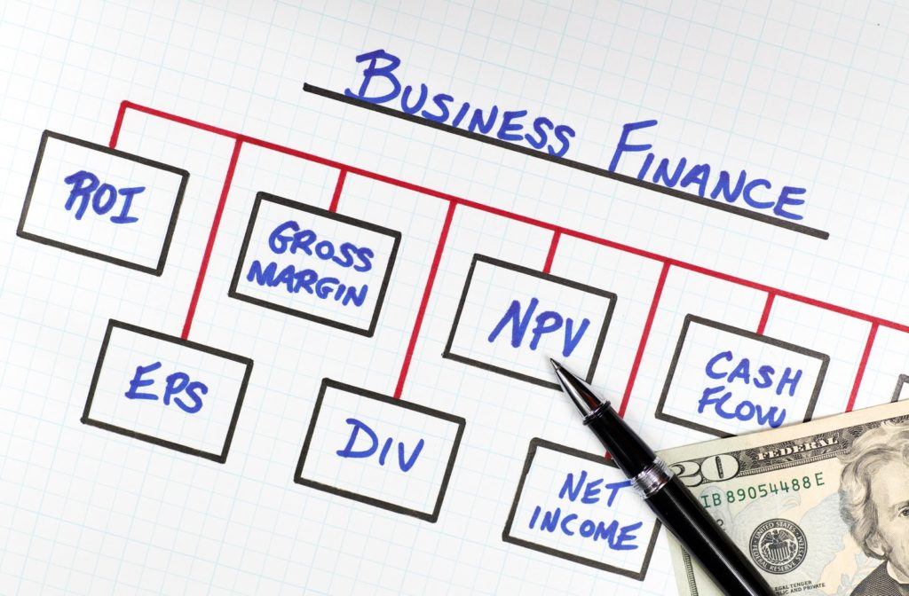 Business Finance Diagram depicting common financial terms.